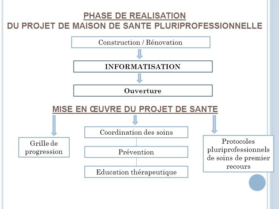 PHASE DE REALISATION DU PROJET DE MAISON DE SANTE PLURIPROFESSIONNELLE