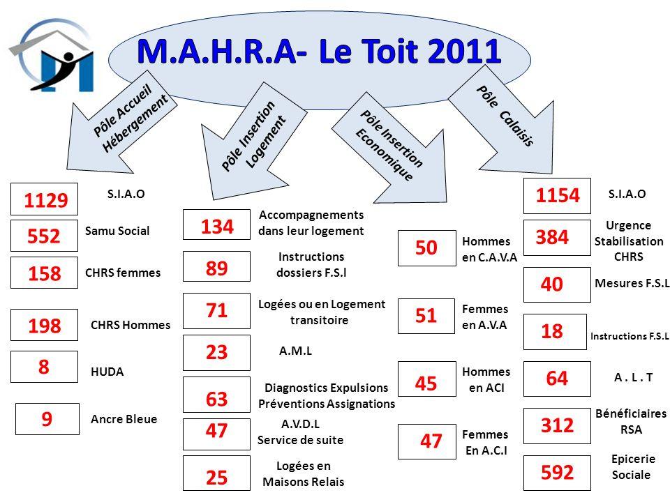 M.A.H.R.A- Le Toit 2011 Pôle Accueil. Hébergement. Pôle Insertion. Logement. Pôle Calaisis. Pôle Insertion.