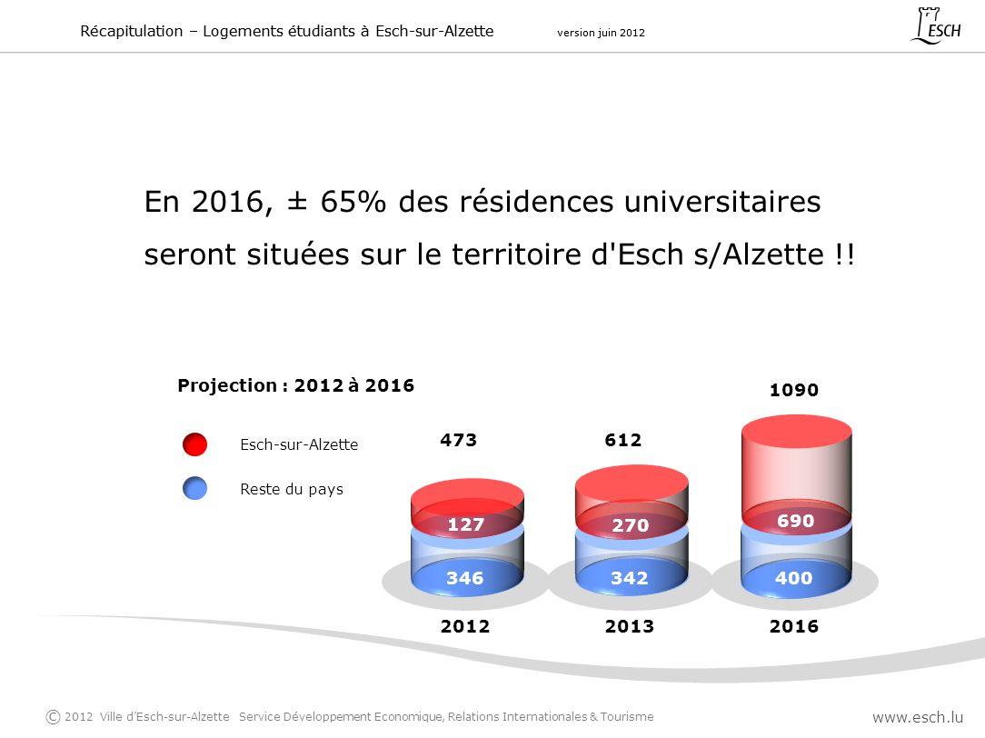 En 2016, ± 65% des résidences universitaires