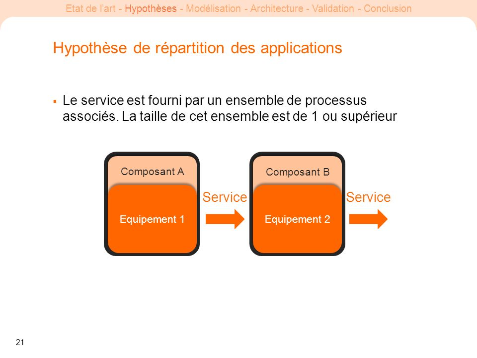 Hypothèse de répartition des applications