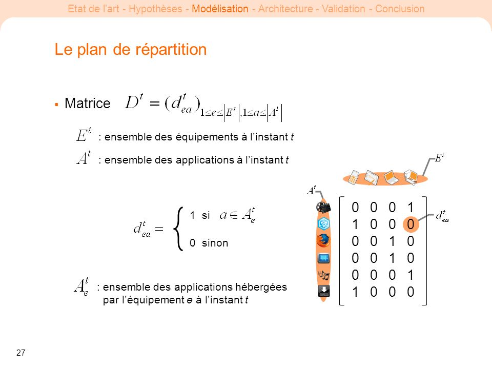 Le plan de répartition Matrice 1 1 1 1 1 1