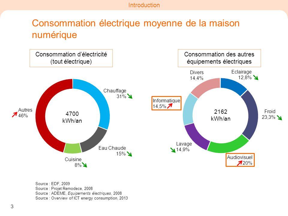 Consommation électrique moyenne de la maison numérique