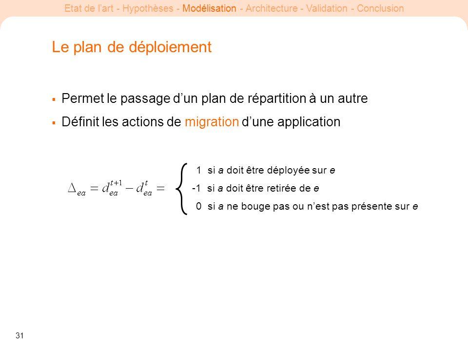 Le plan de déploiement Permet le passage d'un plan de répartition à un autre. Définit les actions de migration d'une application.