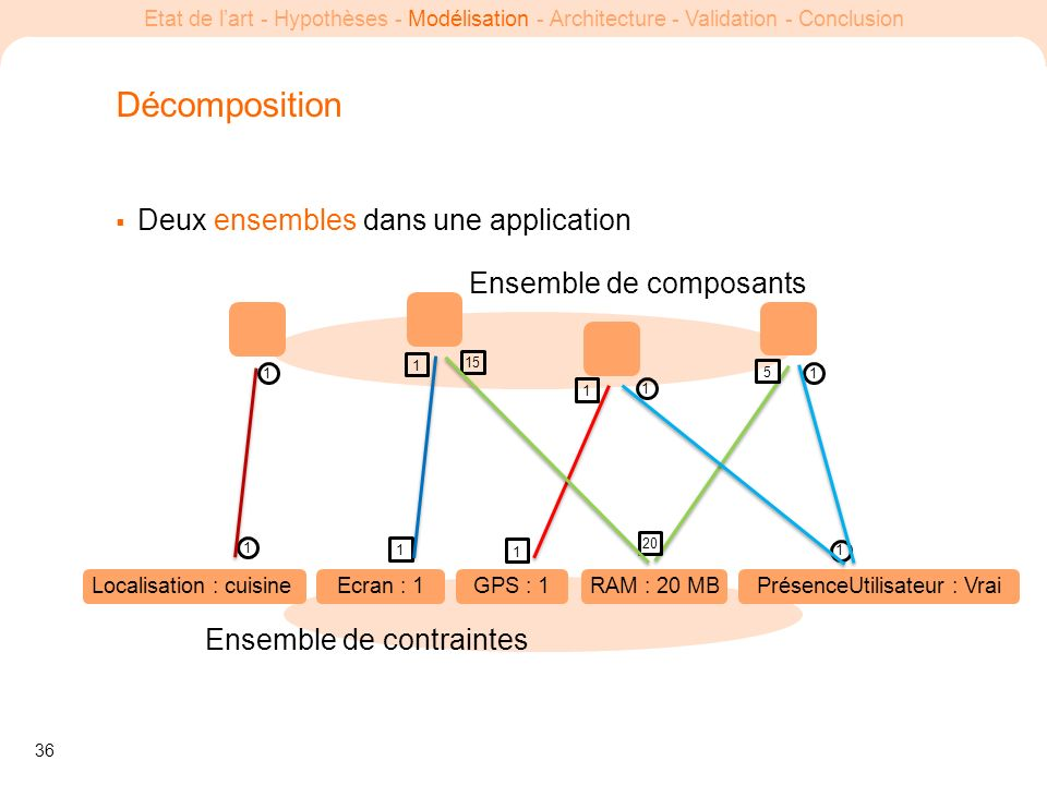 Décomposition Deux ensembles dans une application