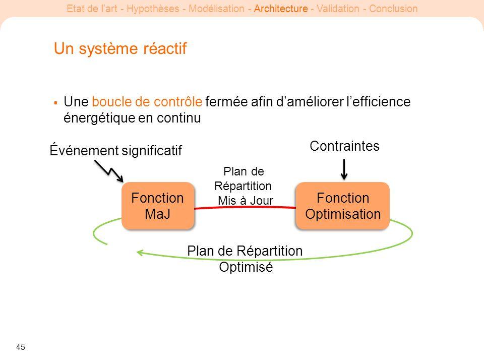 Un système réactif Une boucle de contrôle fermée afin d'améliorer l'efficience énergétique en continu.