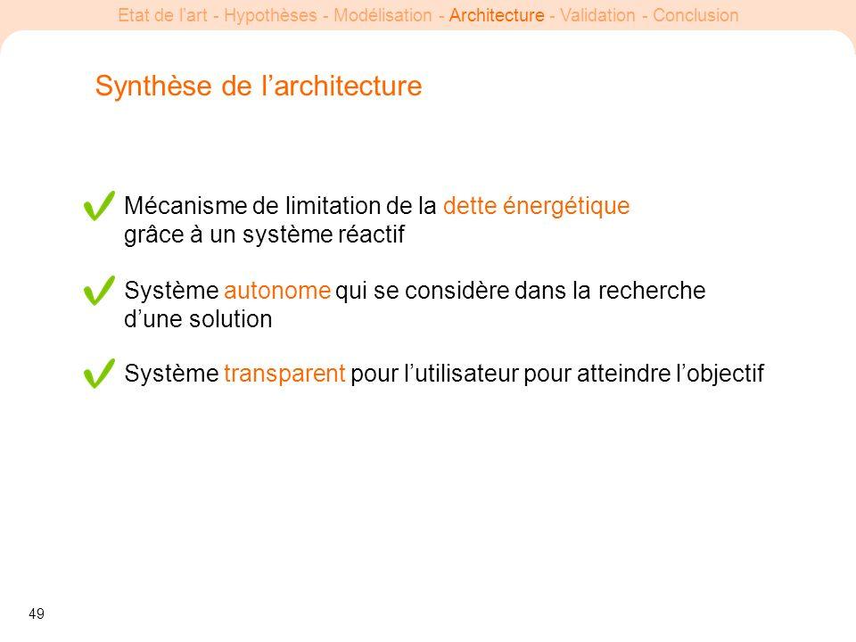 Synthèse de l'architecture
