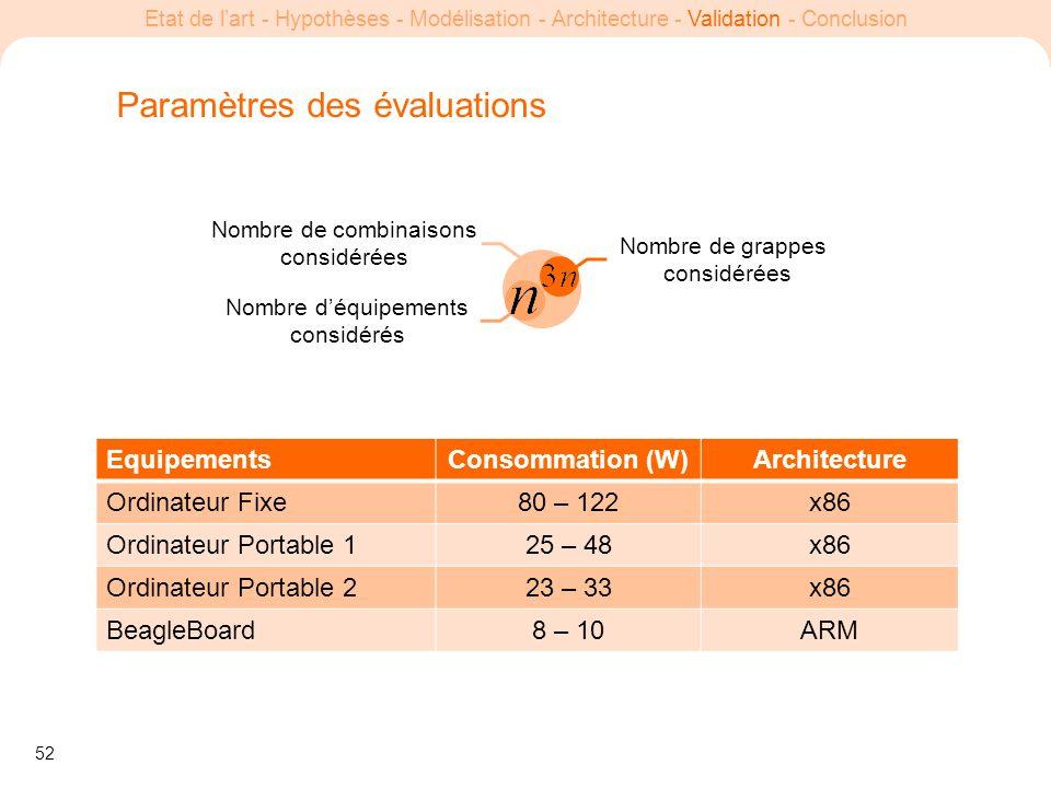 Paramètres des évaluations