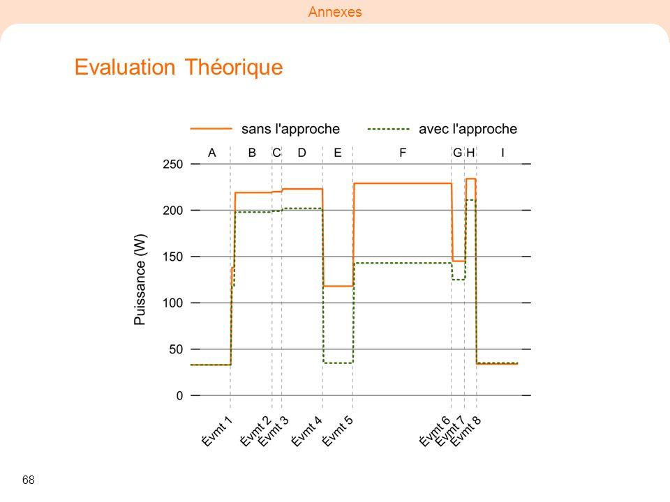 Evaluation Théorique