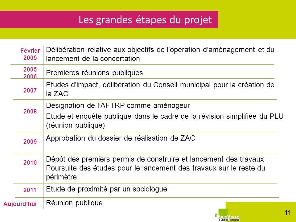 Les grandes étapes du projet