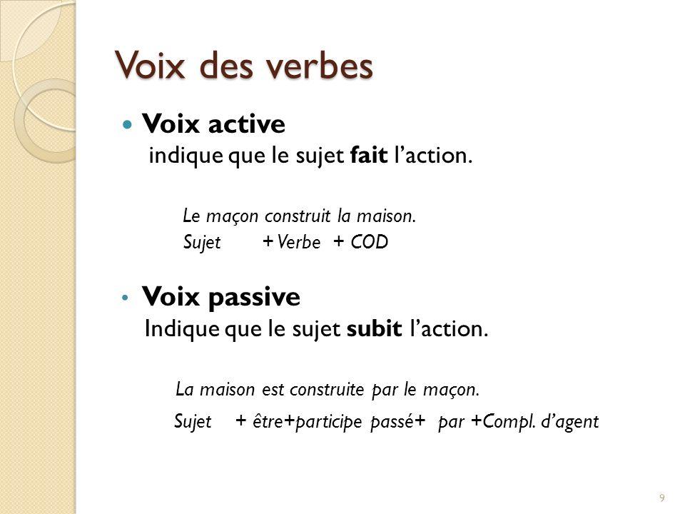 Voix des verbes Voix active Voix passive