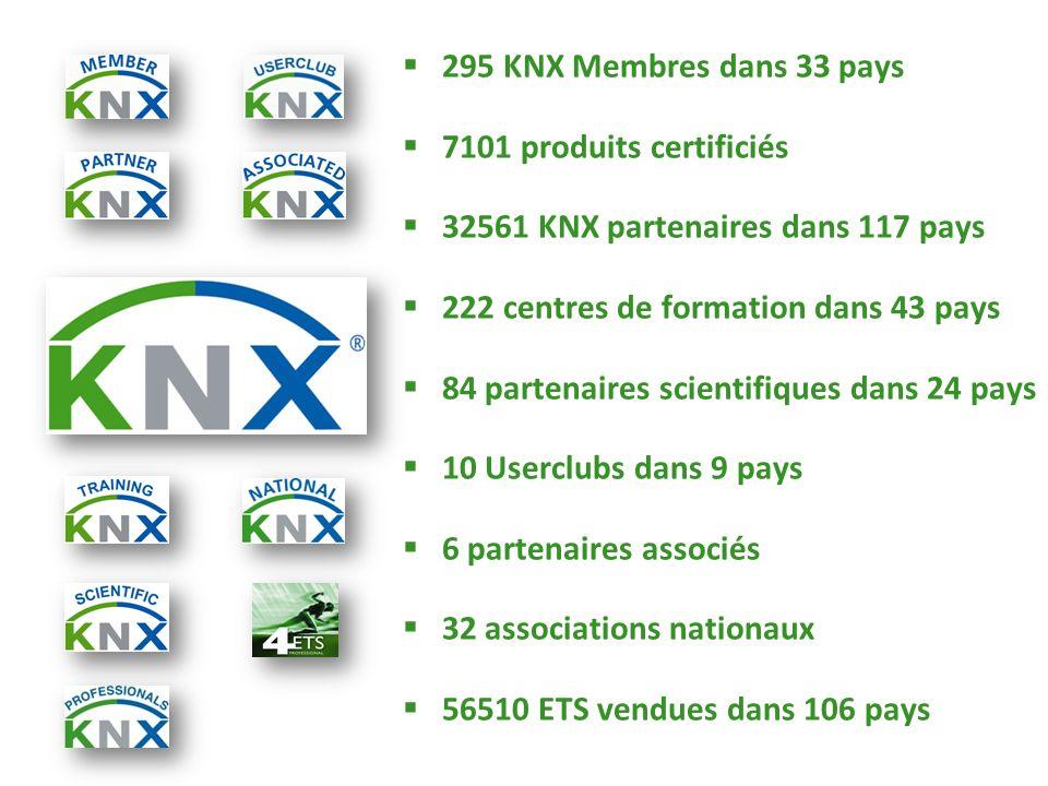 295 KNX Membres dans 33 pays 7101 produits certificiés. 32561 KNX partenaires dans 117 pays. 222 centres de formation dans 43 pays.