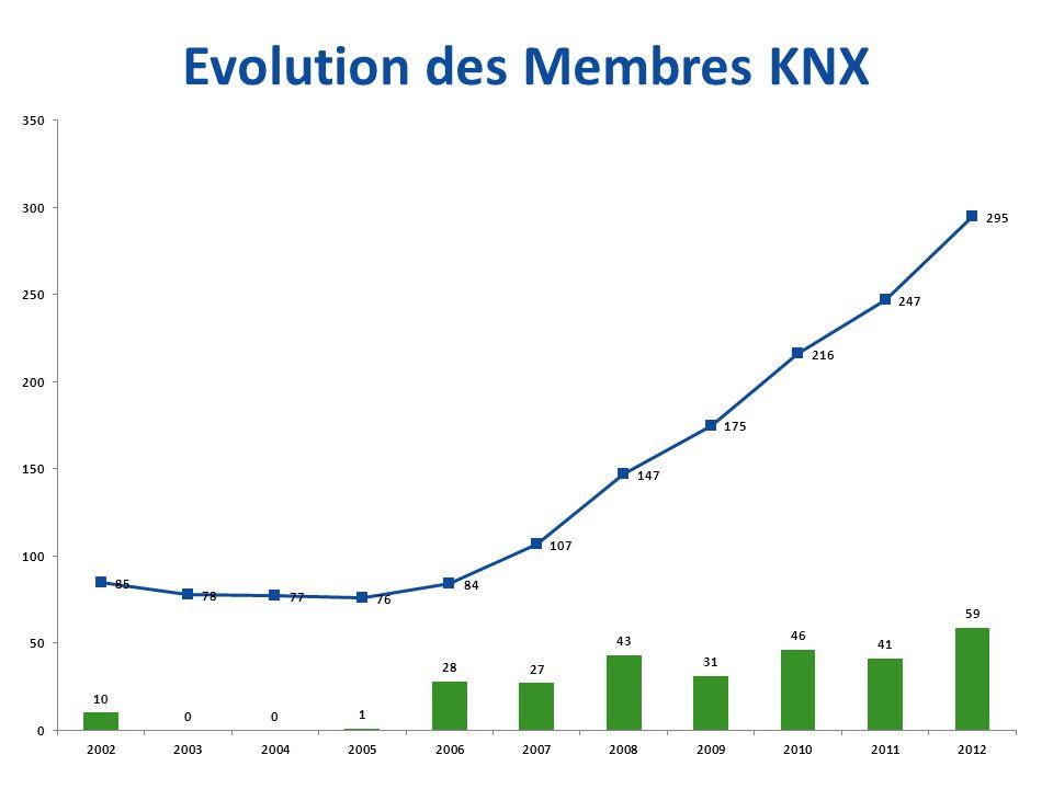 Evolution des Membres KNX