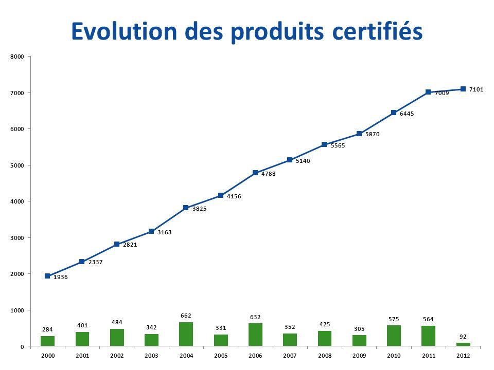 Evolution des produits certifiés