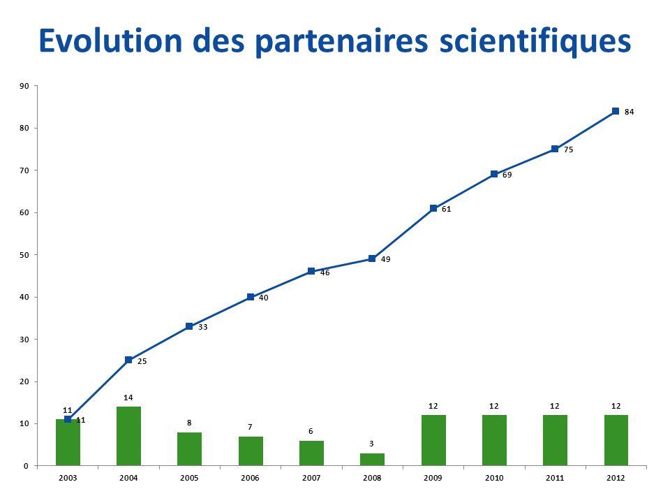 Evolution des partenaires scientifiques
