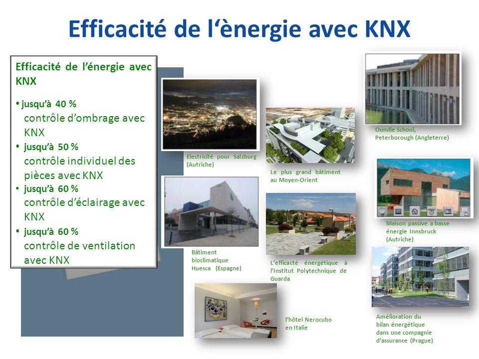 Efficacité de l'ènergie avec KNX