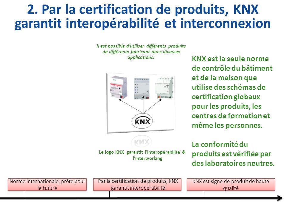 Le logo KNX garantit l'interopérabilité & l'interworking