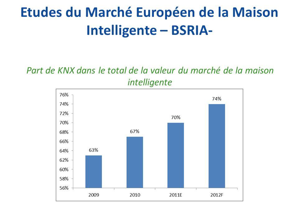 Etudes du Marché Européen de la Maison Intelligente – BSRIA-