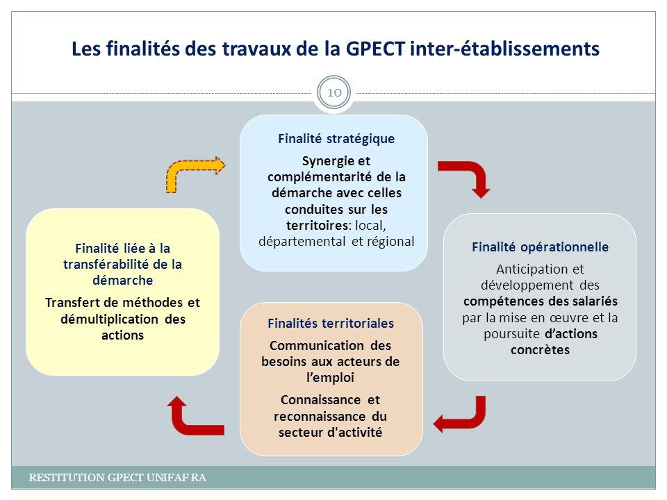 Les finalités des travaux de la GPECT inter-établissements