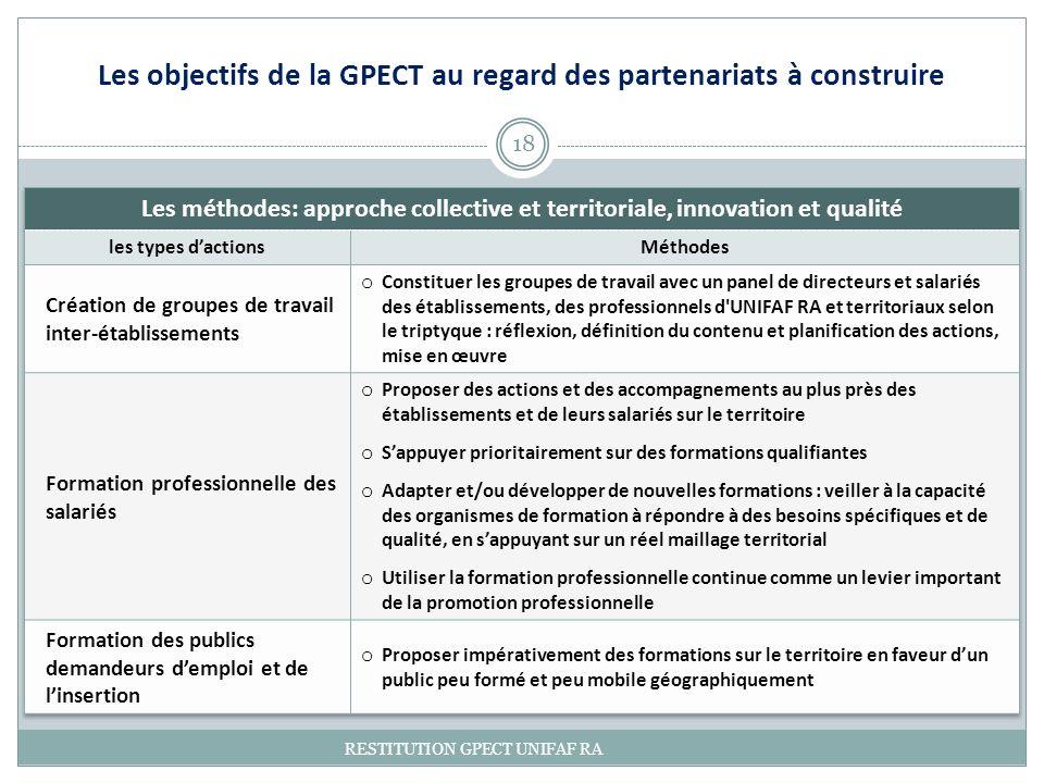Les objectifs de la GPECT au regard des partenariats à construire