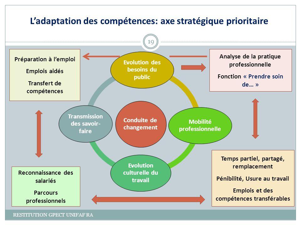 L'adaptation des compétences: axe stratégique prioritaire