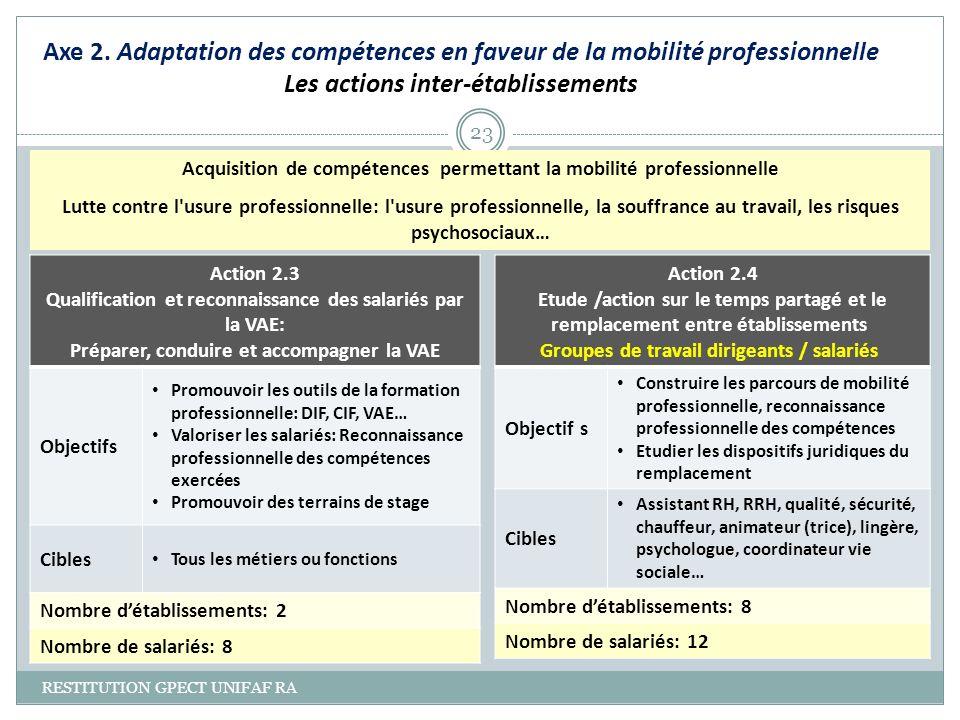 Axe 2. Adaptation des compétences en faveur de la mobilité professionnelle Les actions inter-établissements