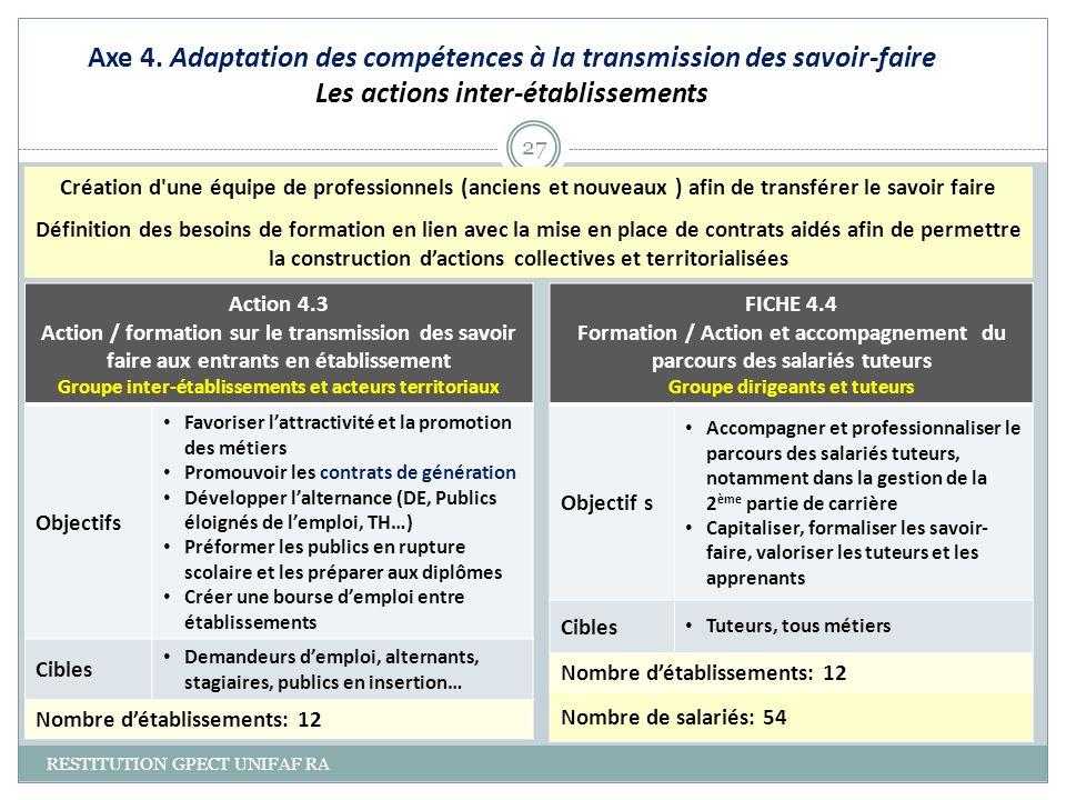 Axe 4. Adaptation des compétences à la transmission des savoir-faire Les actions inter-établissements
