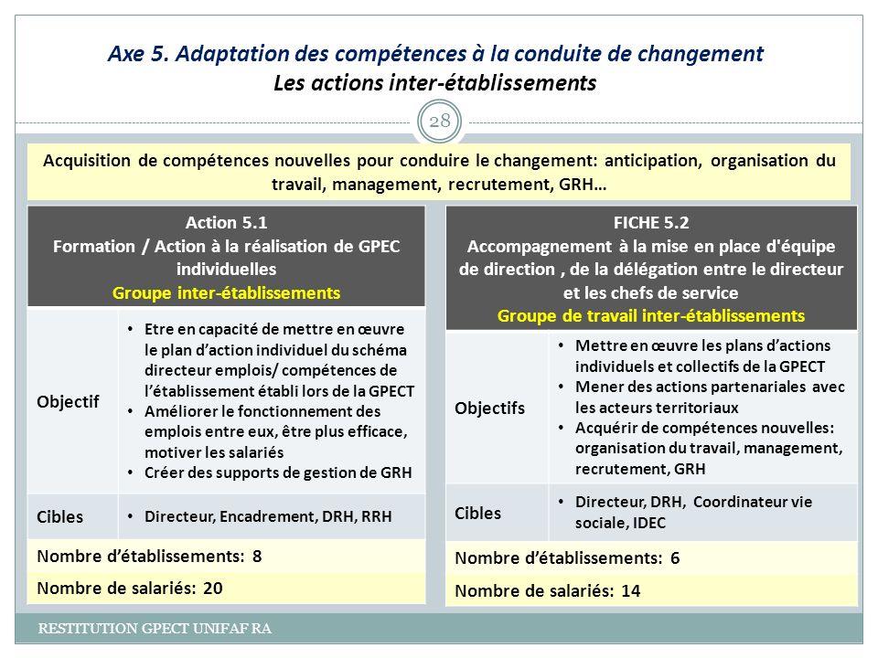 Axe 5. Adaptation des compétences à la conduite de changement Les actions inter-établissements