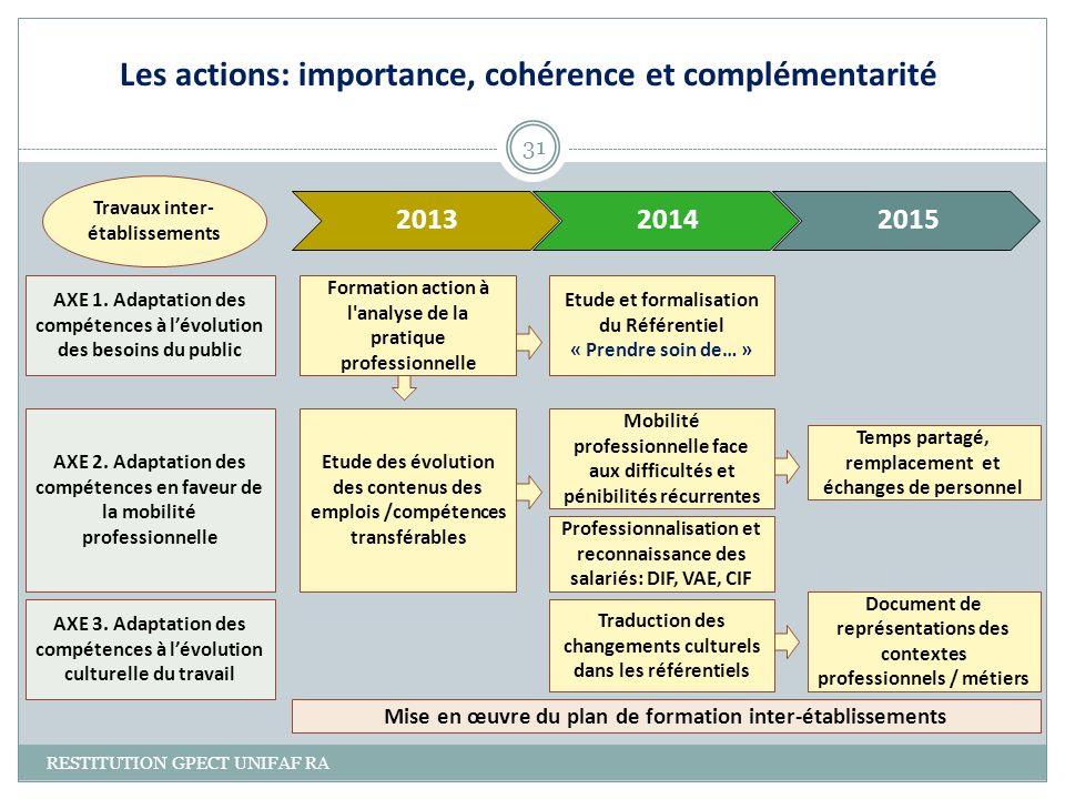 Les actions: importance, cohérence et complémentarité