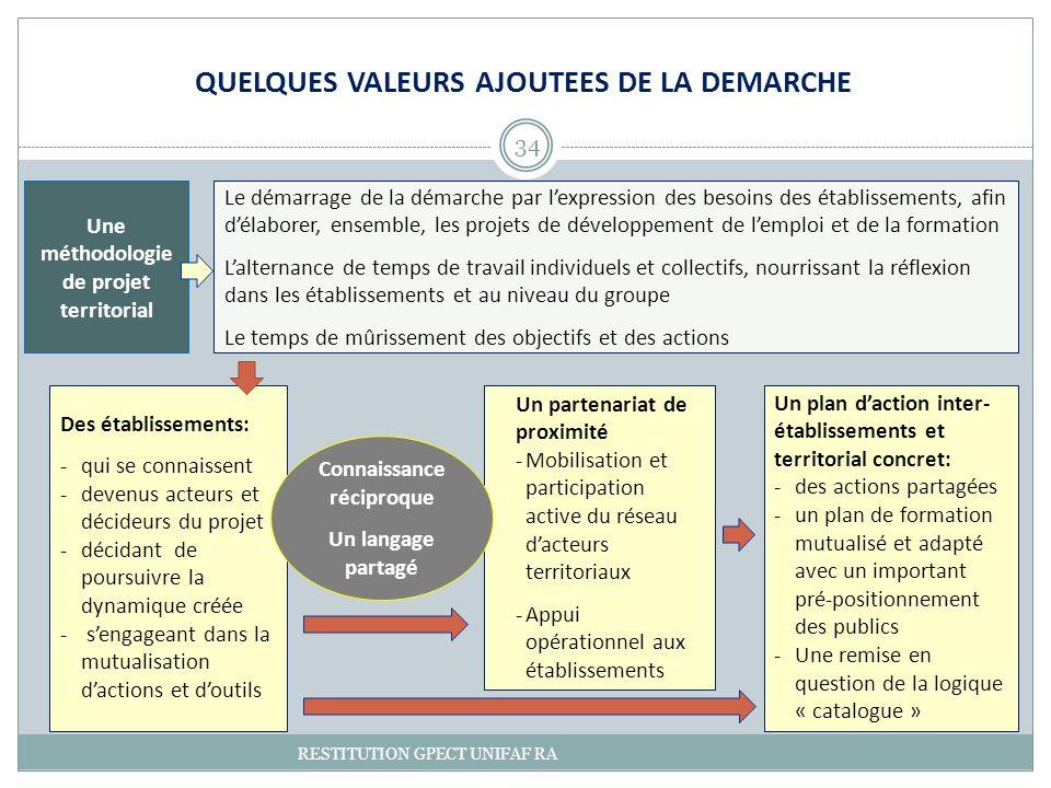 QUELQUES VALEURS AJOUTEES DE LA DEMARCHE