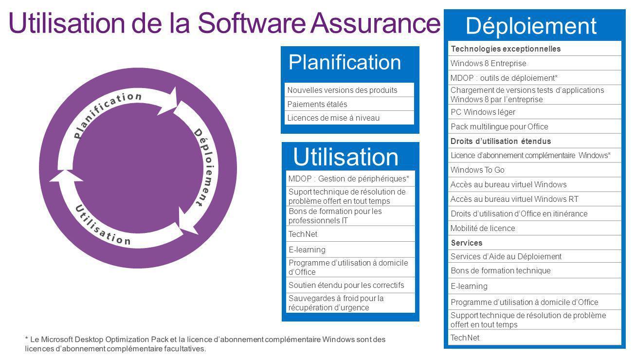 Utilisation de la Software Assurance