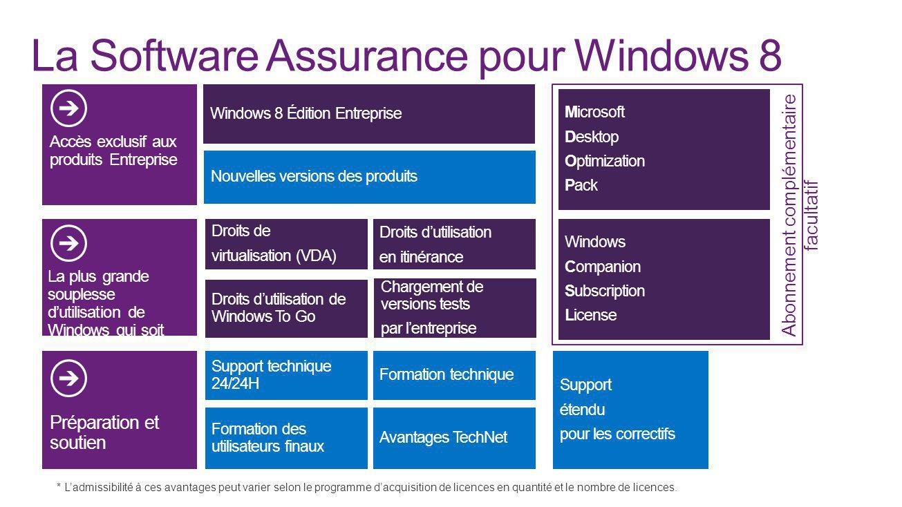 La Software Assurance pour Windows 8