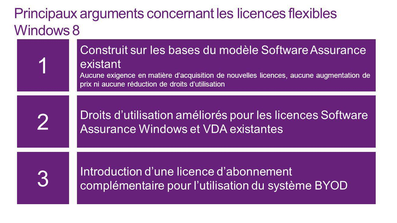 Principaux arguments concernant les licences flexibles Windows 8