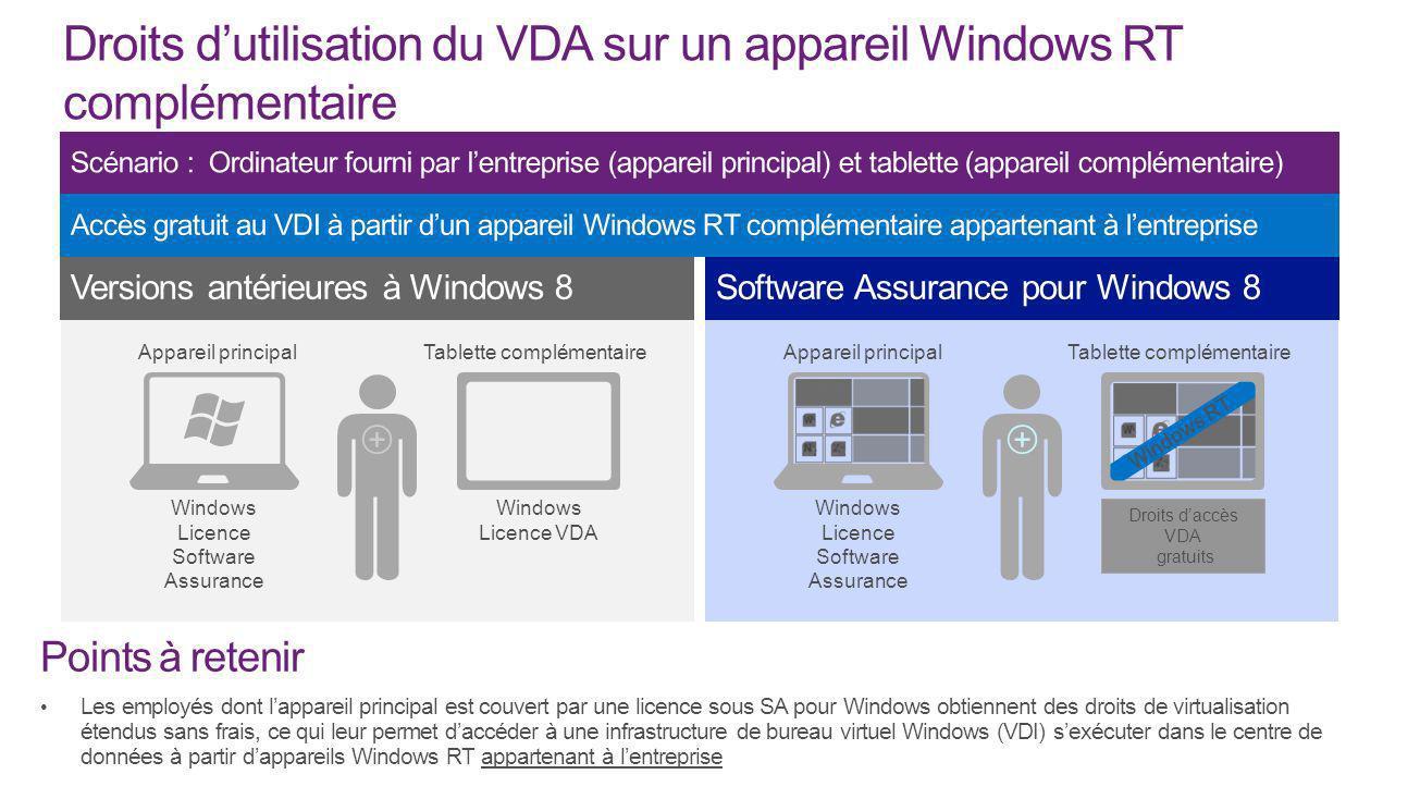 Droits d'utilisation du VDA sur un appareil Windows RT complémentaire