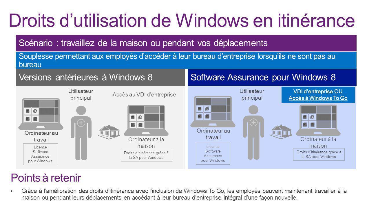 Droits d'utilisation de Windows en itinérance