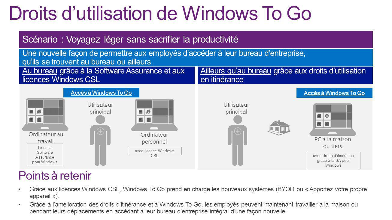 Droits d'utilisation de Windows To Go