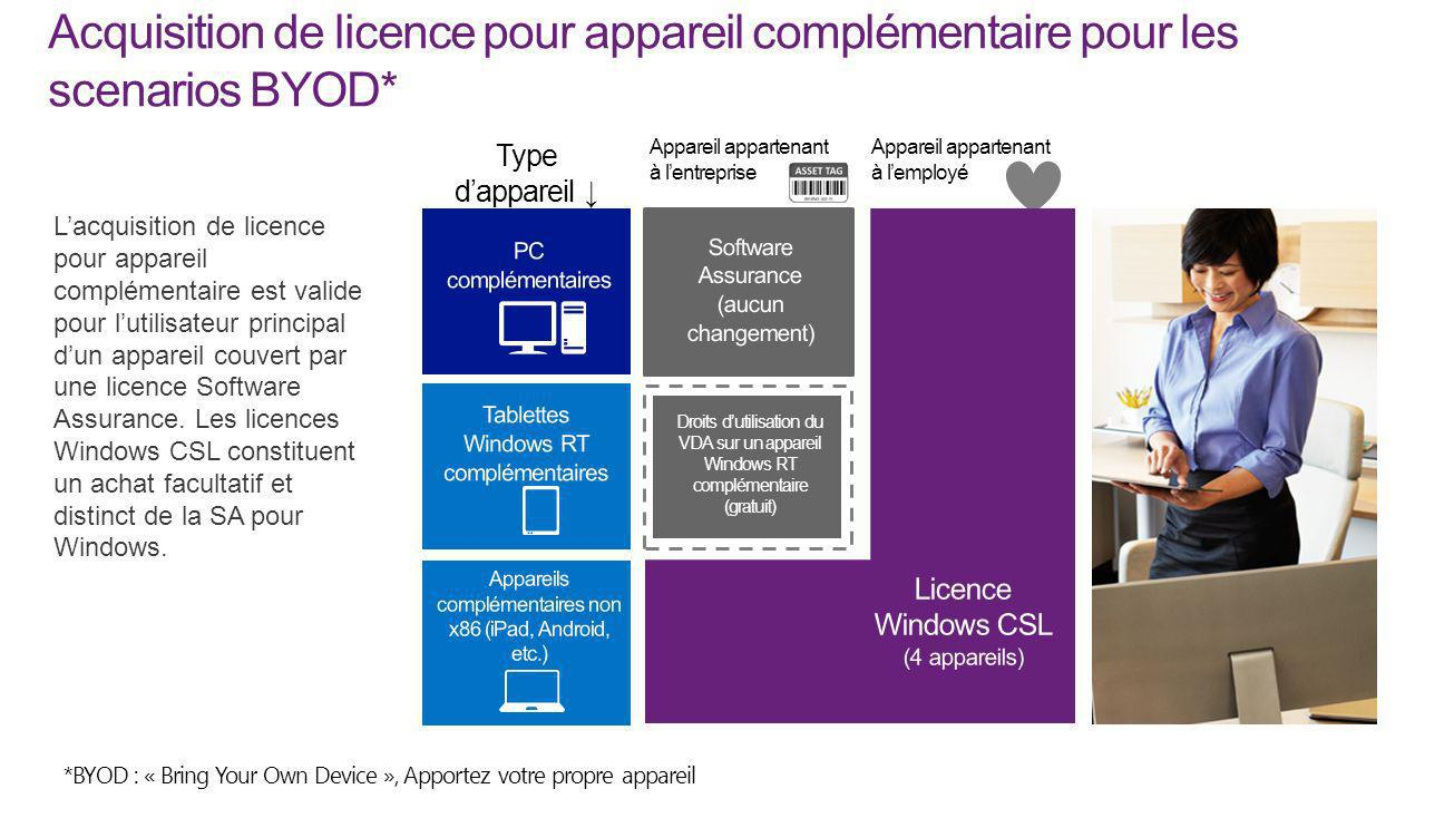 Acquisition de licence pour appareil complémentaire pour les scenarios BYOD*