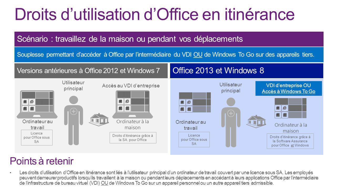 Droits d'utilisation d'Office en itinérance
