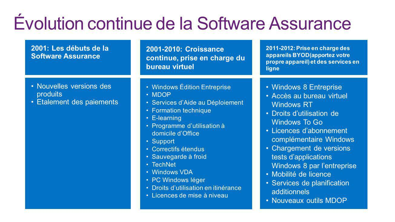 Évolution continue de la Software Assurance