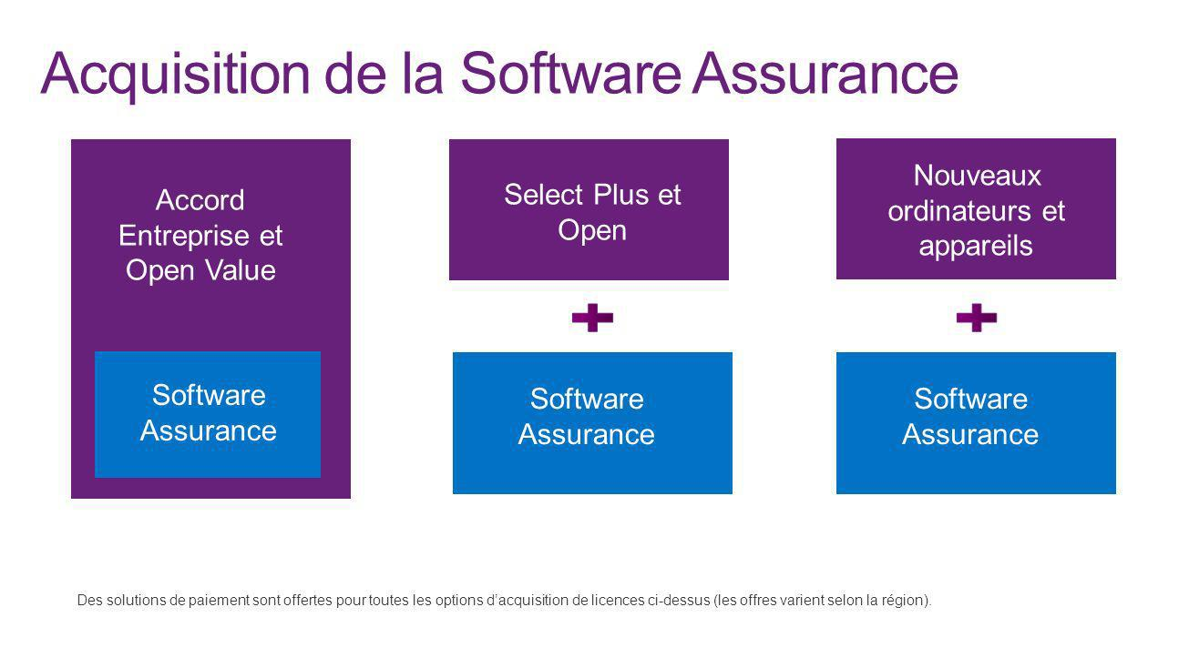 Acquisition de la Software Assurance