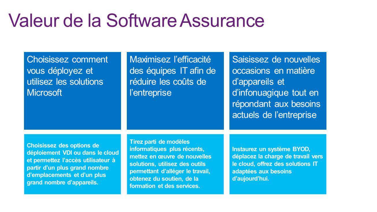 Valeur de la Software Assurance