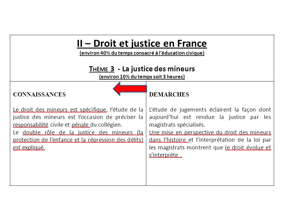 II – Droit et justice en France