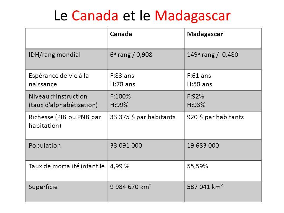 Le Canada et le Madagascar