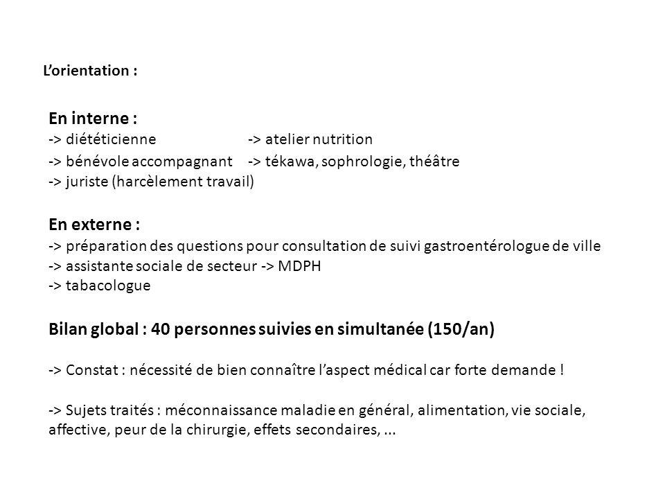 Bilan global : 40 personnes suivies en simultanée (150/an)