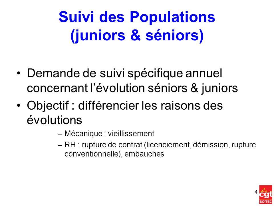 Suivi des Populations (juniors & séniors)