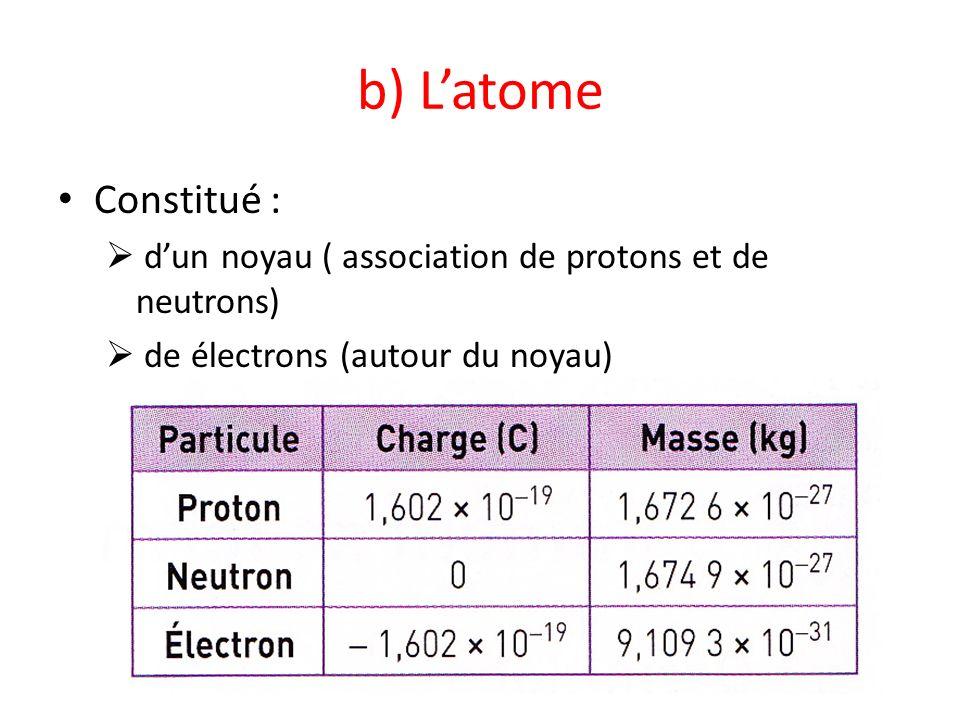 b) L'atome Constitué : d'un noyau ( association de protons et de neutrons) de électrons (autour du noyau)