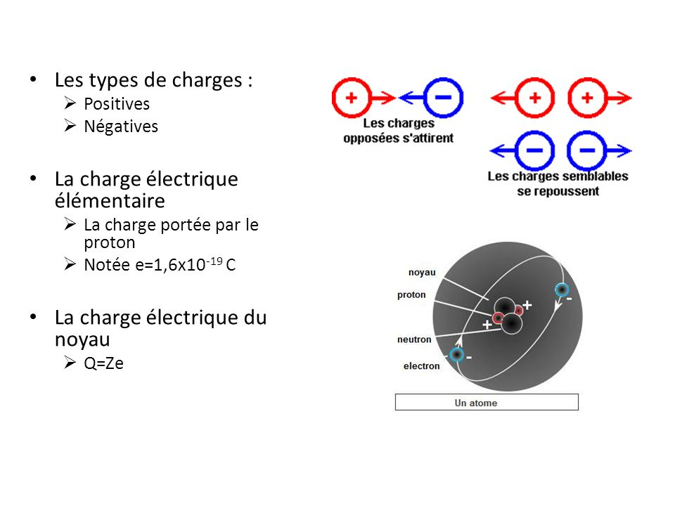 La charge électrique élémentaire