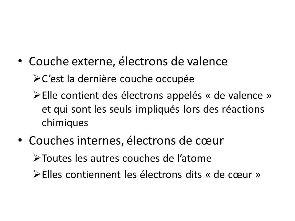 Couche externe, électrons de valence