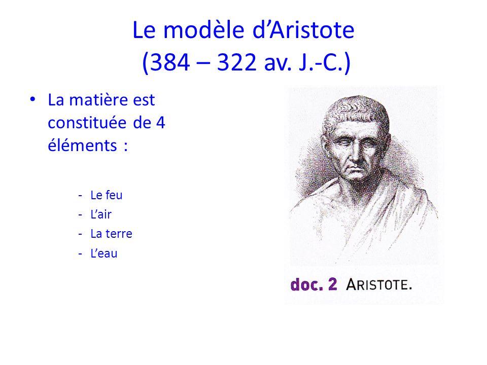 Le modèle d'Aristote (384 – 322 av. J.-C.)