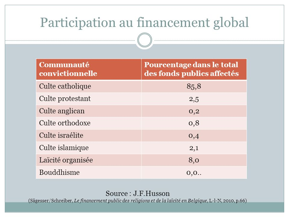 Participation au financement global