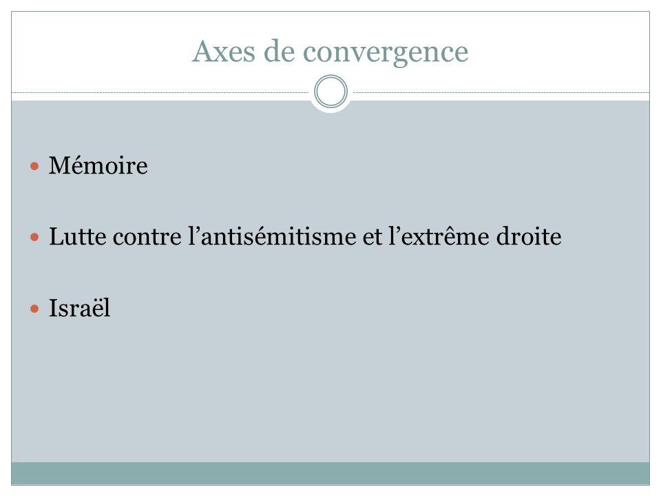Axes de convergence Mémoire